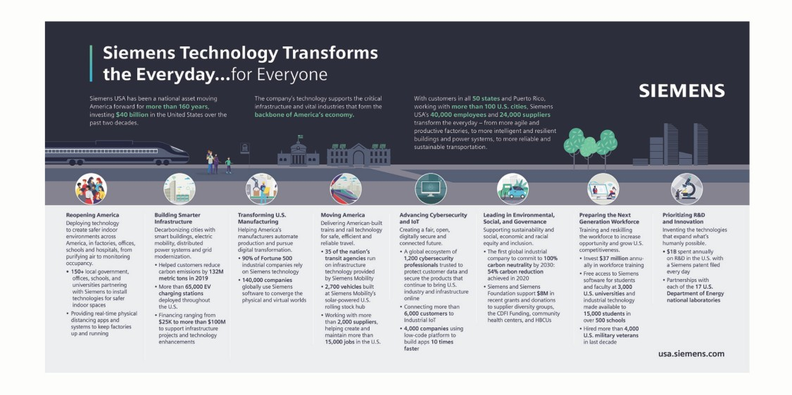 Siemens in the USA Infographic that describes in eight sections how Siemens technology transforms the everyday for everyone