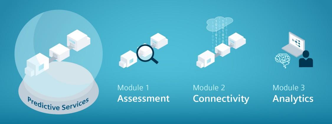 Predictive Services comprise three modules