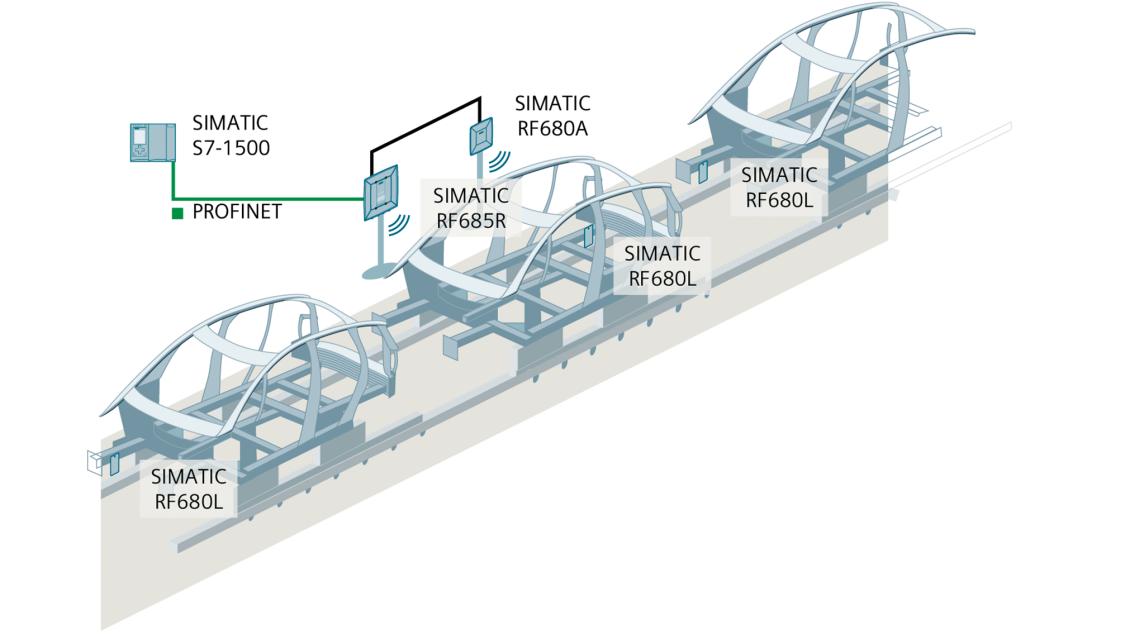 RF600 control de la producción
