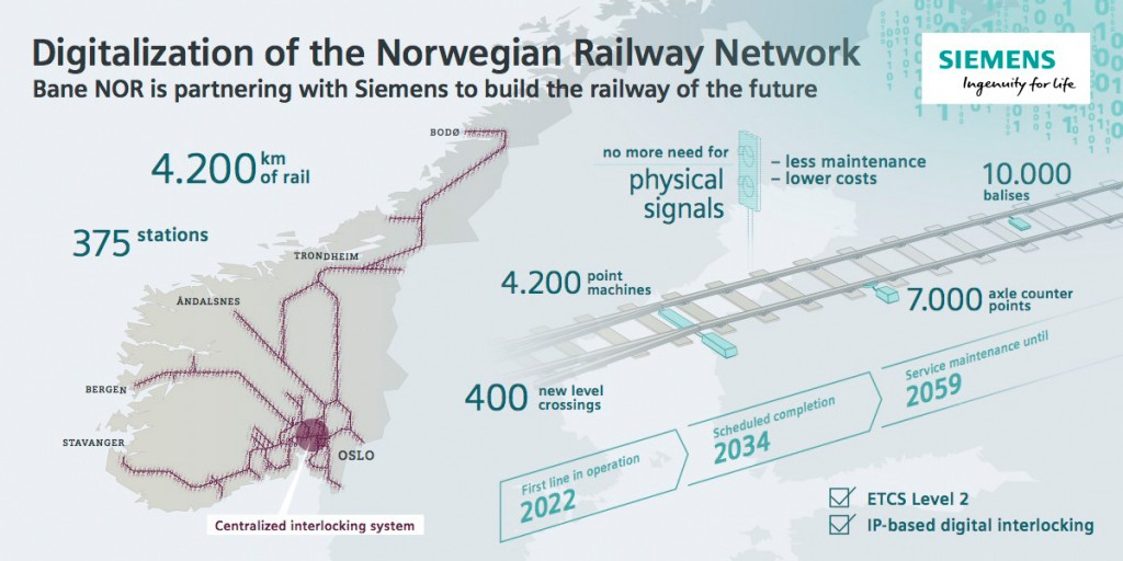 Digitalization of the Norwegian Railway Network