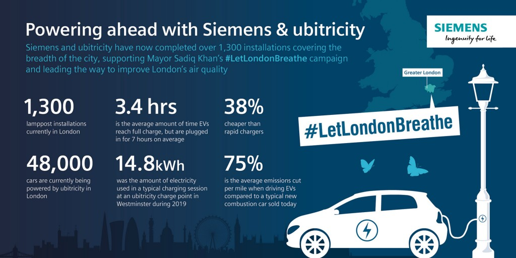 Powering ahead with Siemens & ubitricity