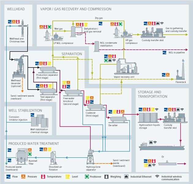 upstream offshore oil and gas - USA
