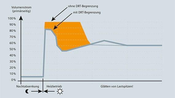 Energieeffizienz mit Climatix Fernheizung