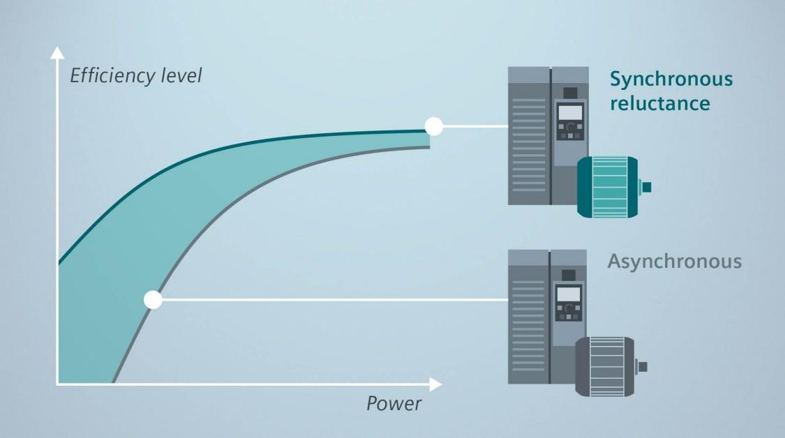 Nominal çalıştırma noktasında IE4 ile uyumlu en yüksek enerji verimliliği