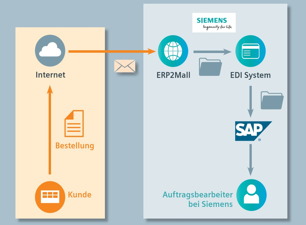 ERP2Mall ist ein Verfahren zur Konvertierung von kundenspezifischen Bestelldaten