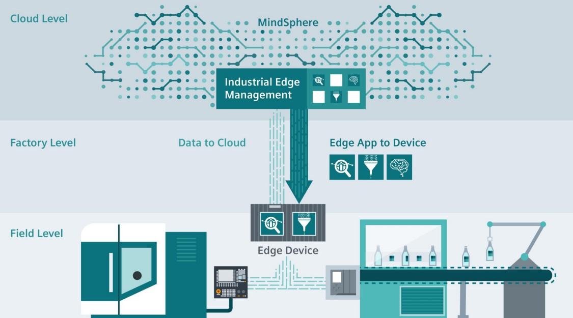 通过  Industrial Edge 可对自动化设备进行功能扩展,包括云端功能,如数据分析或无反馈的软件和设备管理。数据处理和分析的集中管理。