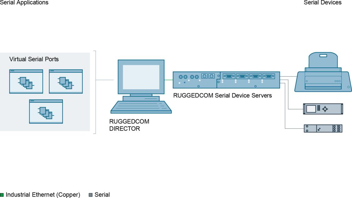 RUGGEDCOM DIRECTOR configuration