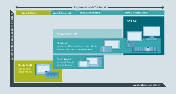 Generate your visualization more quickly and easily than ever before using SIMATIC WinCC and TIA Portal!