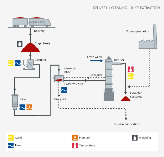 Food and Beverage - Sugar delivery - Siemens USA