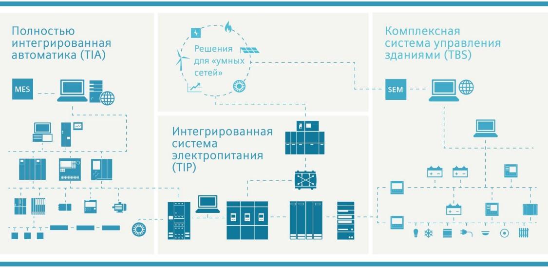 Интеграция распределения электроэнергии на всех уровнях