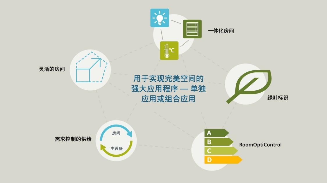 Desigo 房间自动化应用:绿叶标识,RoomOptiControl,需求控制的供给,灵活的房间,HVAC