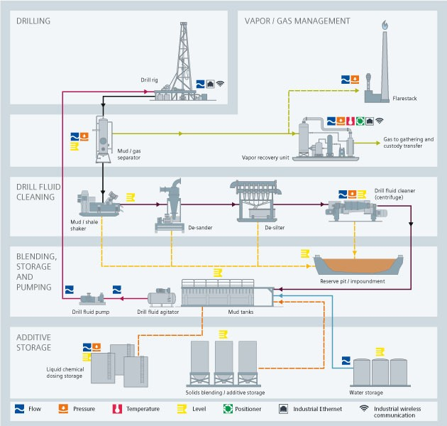 upstream drilling USA