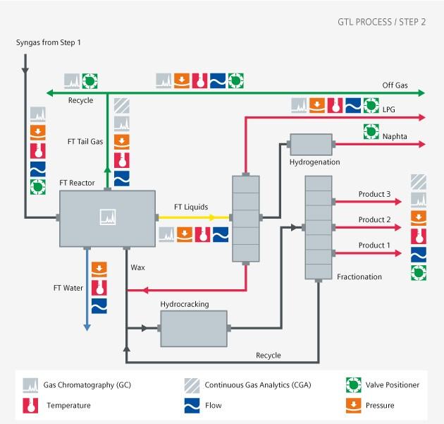Downstream GTL step 2 USA
