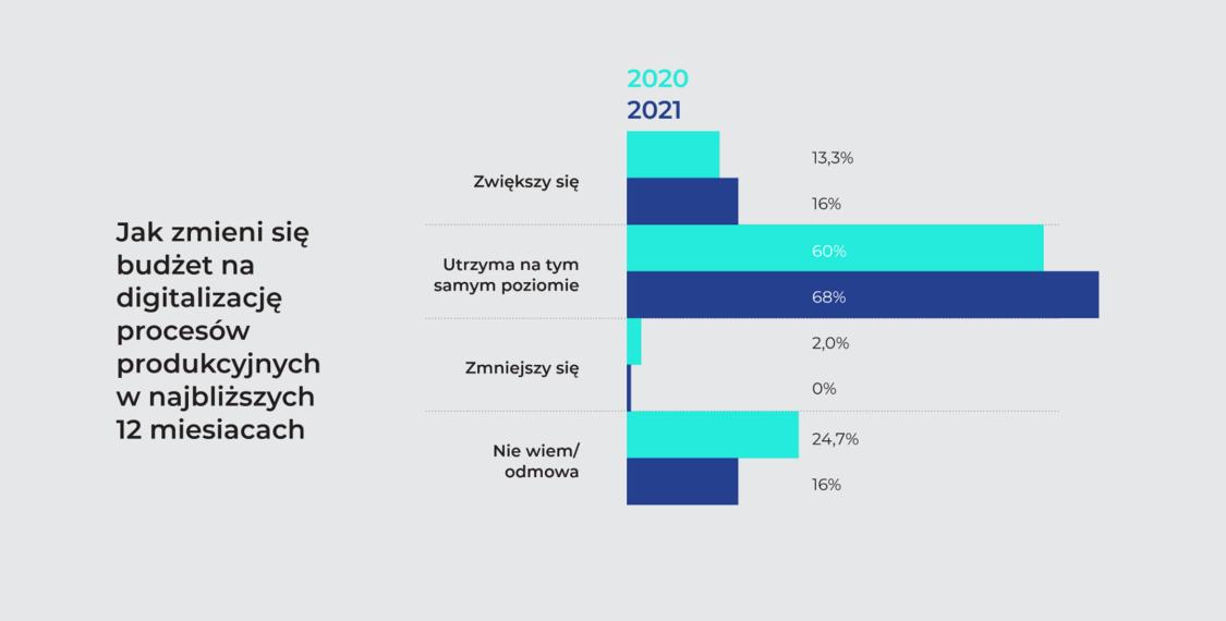 Jak zmieni się budżet na digitalizację procesów produkcyjnych w najbliższych 12 miesiacach