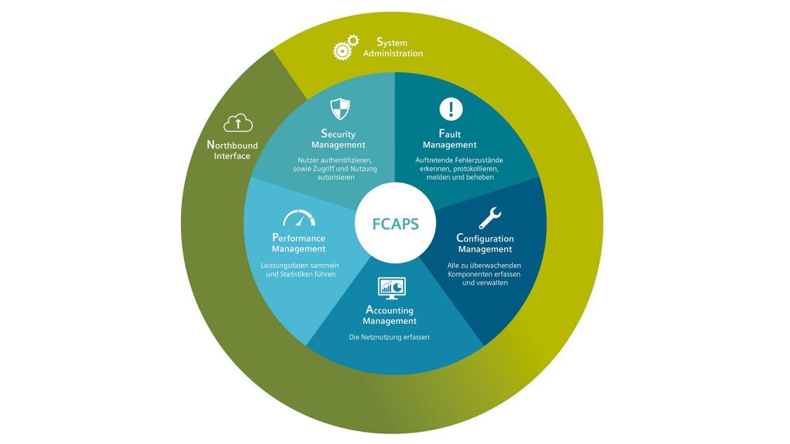 Infografik, die die fünf Eckpunkte zum FCAPS-Modell nach ISO-Standard beschreibt, ergänzt durch die übergreifenden Themen Northbound Interface und System Administration. Fault Management: Auftretende Fehlerzustände erkennen, protokollieren, melden und beheben. Configuration Management: Alle zu überwachenden Komponenten erfassen und verwalten. Accounting Management: Die Netznutzung erfassen. Performance Management: Leistungsdaten sammeln und Statistiken führen. Security Management: Nutzer authentifizieren sowie Zugriff und Nutzung autorisieren.