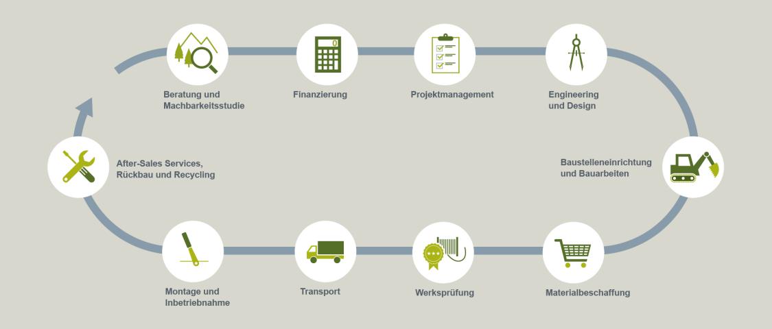 Lösungen und Services für den gesamten Lebenszyklus