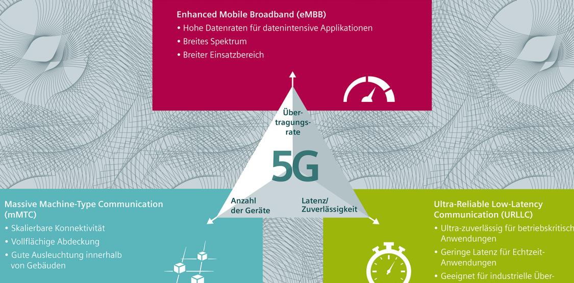 5G-Übersichtgrafik