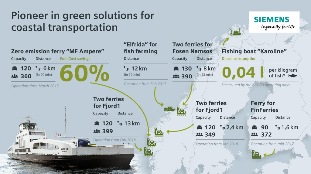Infrographic Pioneer in green solutions for coastal transportation