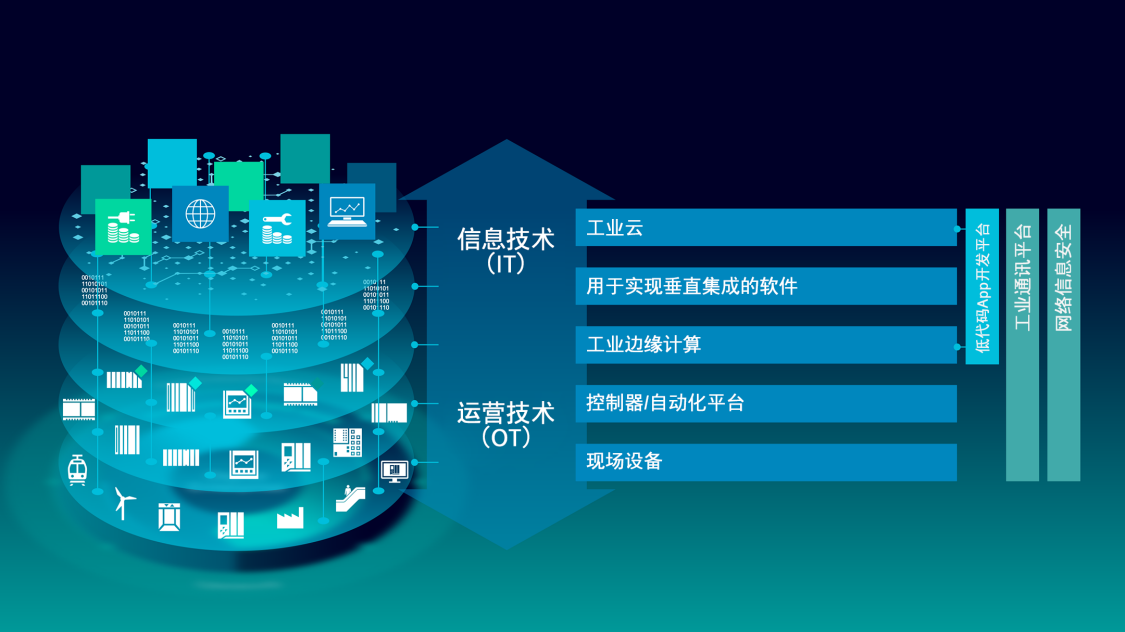 Digital Enterprise merges OT and IT from shop floor to top floor