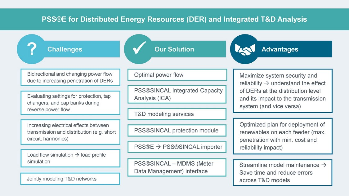 PSS®E for distributed energy resources (DER) and integrated T&D analysis