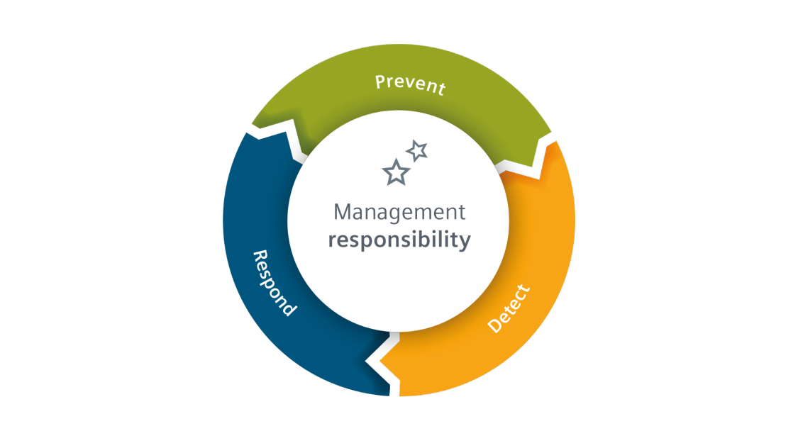 Compliance Management Responsibility Circle