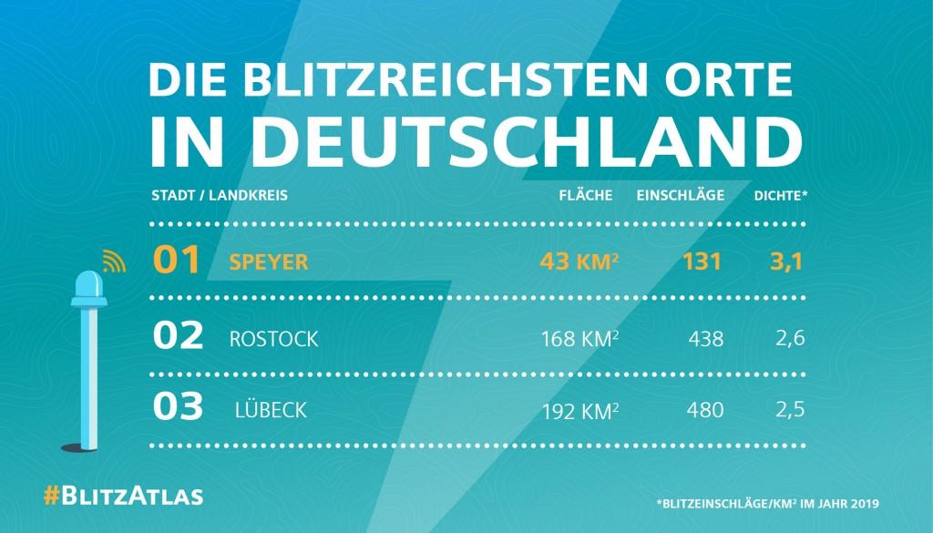 Siemens Blitz-Atlas 2019: Die blitzreichsten Orte in Deutschland