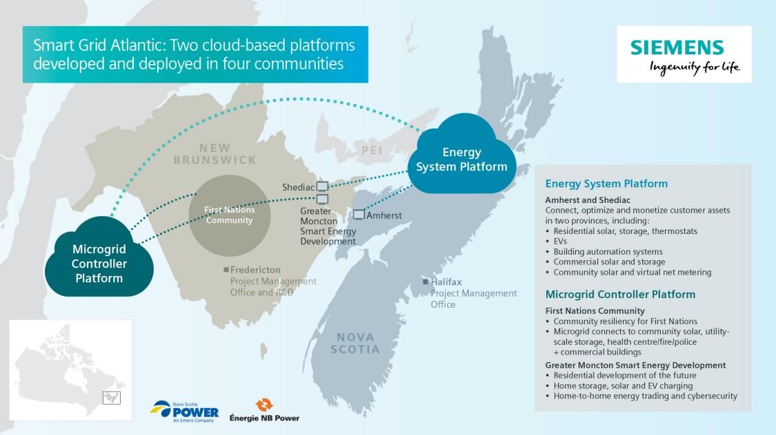 Smart Grid Atlantic