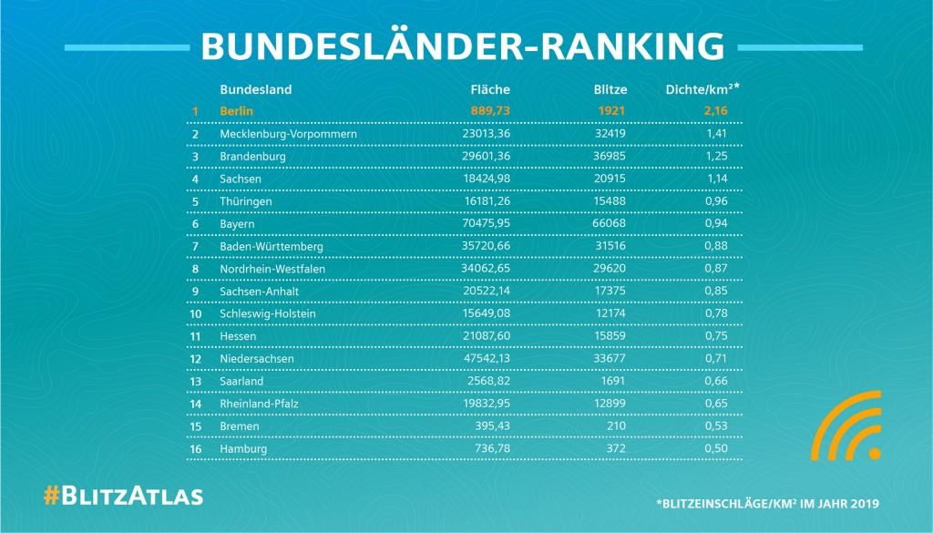 Siemens-Blitzatlas 2019: Bundesländer-Ranking