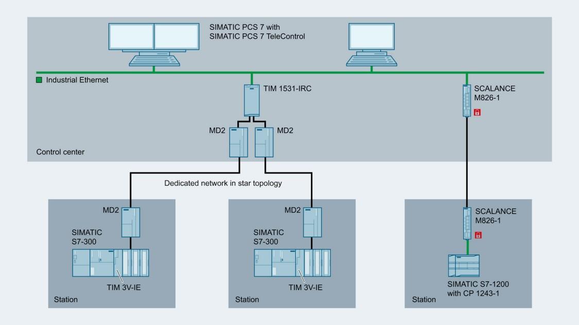 Configuration of data transfer via a dedicated line network