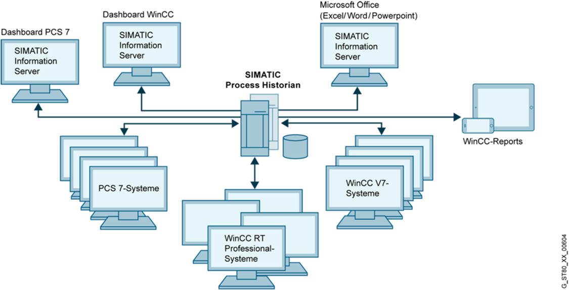 Options for SIMATIC WinCC V7 | SIMATIC WinCC V7 | Siemens