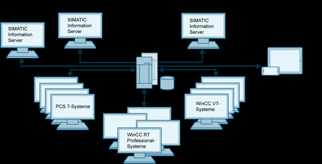 SIMATIC WinCC V7 Basic Software | SIMATIC WinCC V7 | Siemens
