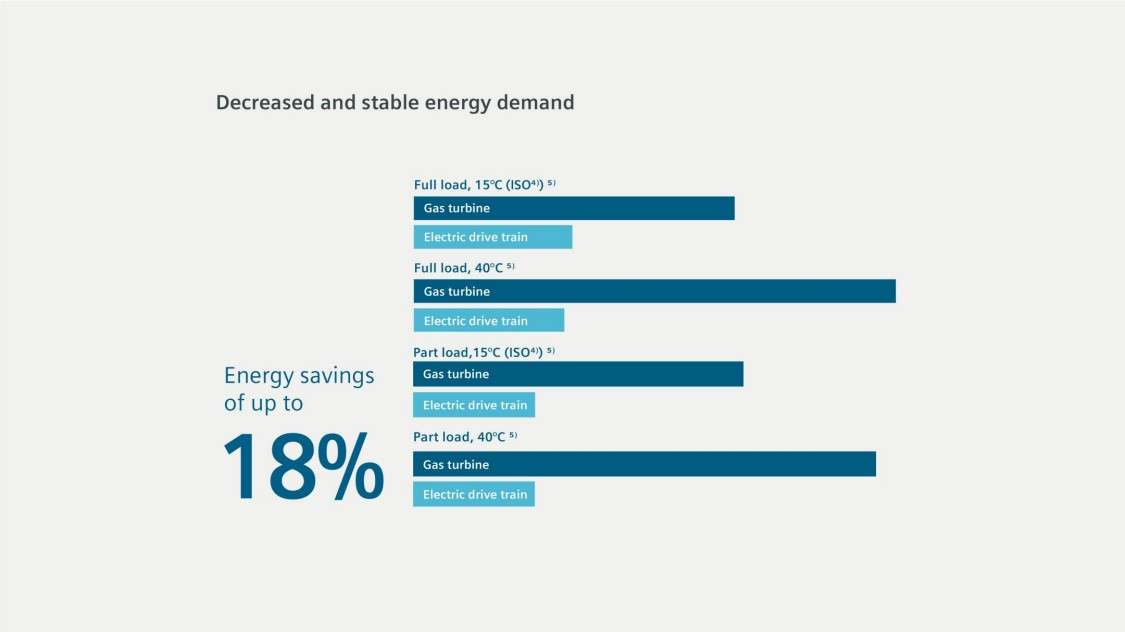 Decreased and stable energy demand