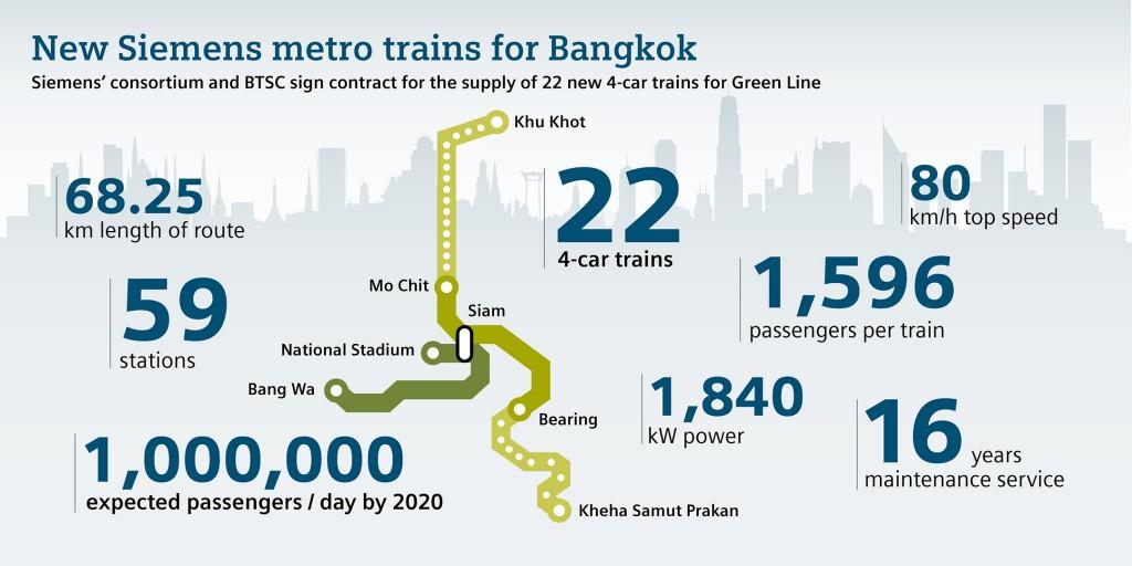 Siemens liefert 22 U-Bahnen für Bangkok