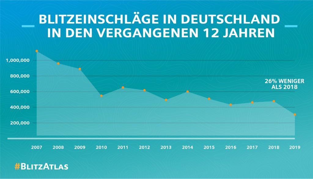 Siemens Blitz-Atlas 2019: Blitzeinschläge in Deutschland in den vergangenen elf Jahren