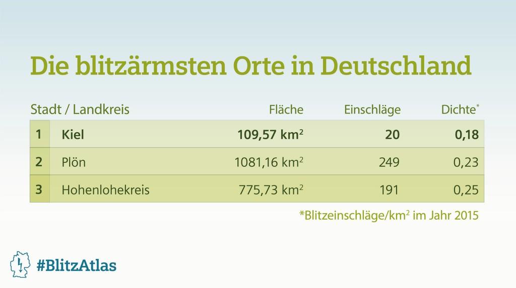 Siemens BlitzAtlas 2015: Die blitzärmsten Orte in Deutschland