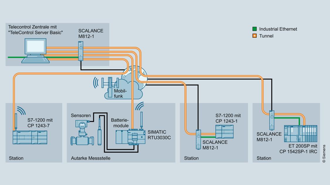 Grafik einer Anbindung von RTUs an TeleControl Server Basic über Mobilfunk oder Internet