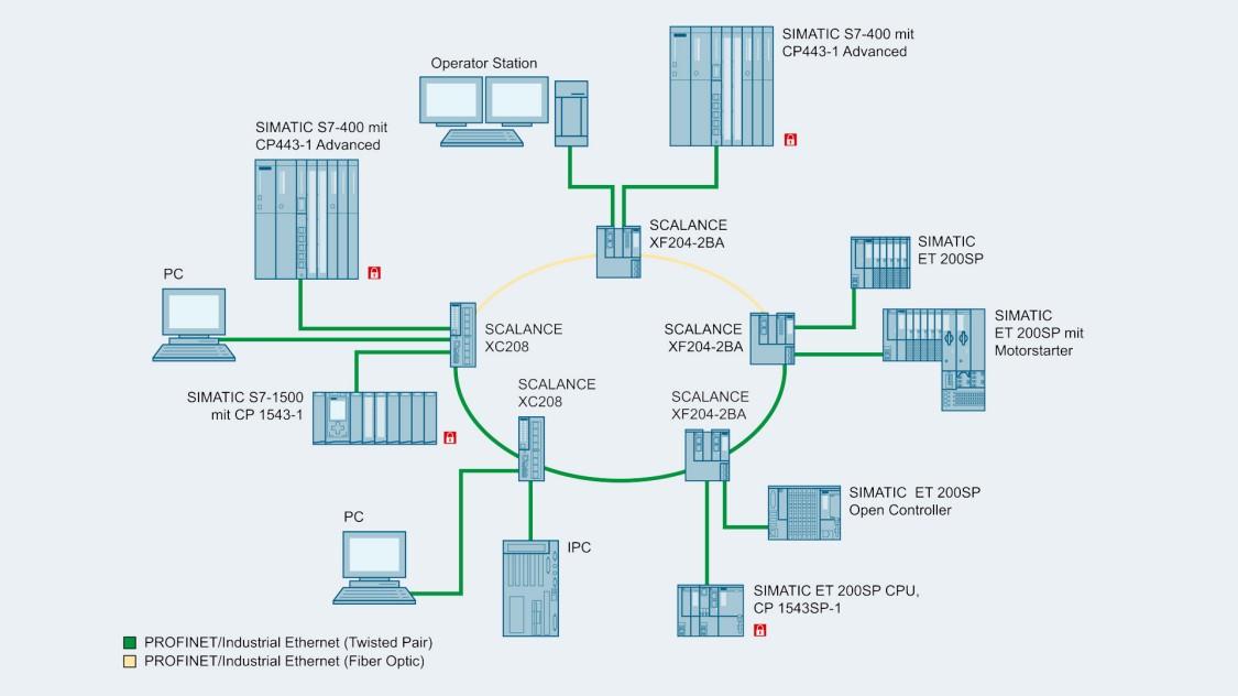 Grafik einer Beispielkonfiguration einer gemischten Ringstruktur mit elektrischen und optischen Teilnetzen