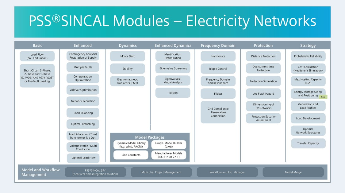 PSS®SINCAL modules | PSS®SINCAL – simulation software for
