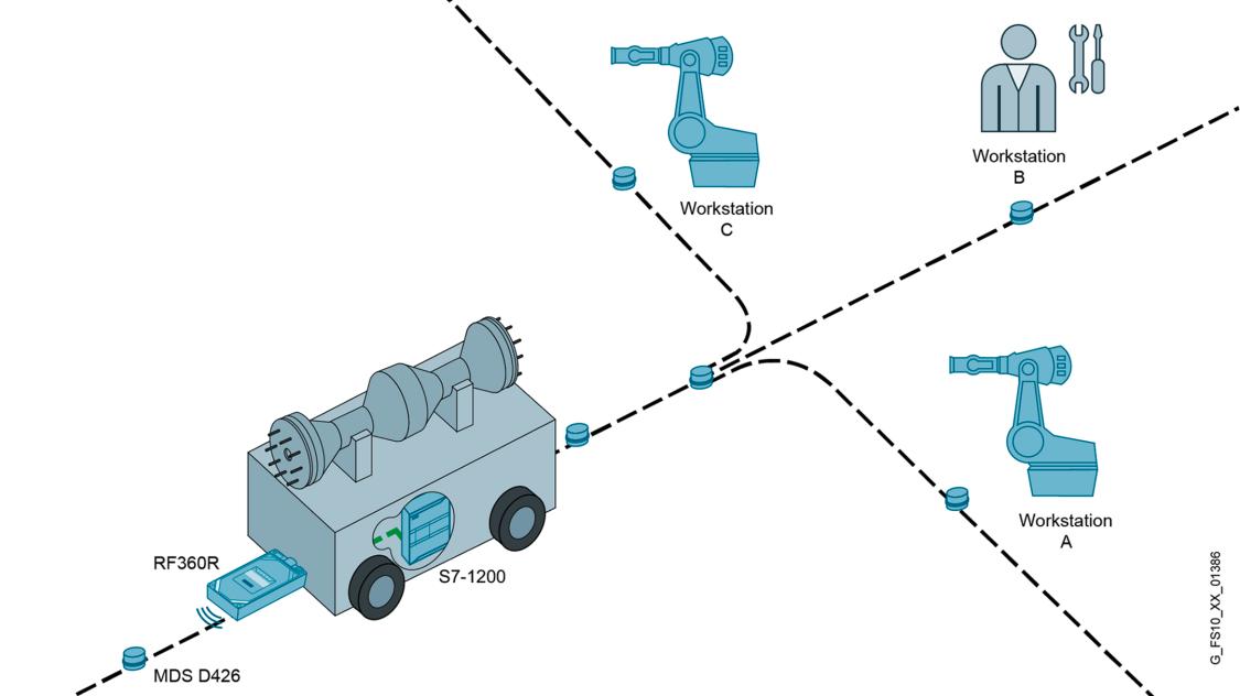 Schematische Darstellung einer RFID-Anwendung für die Fahrwegkontrolle von AGVs