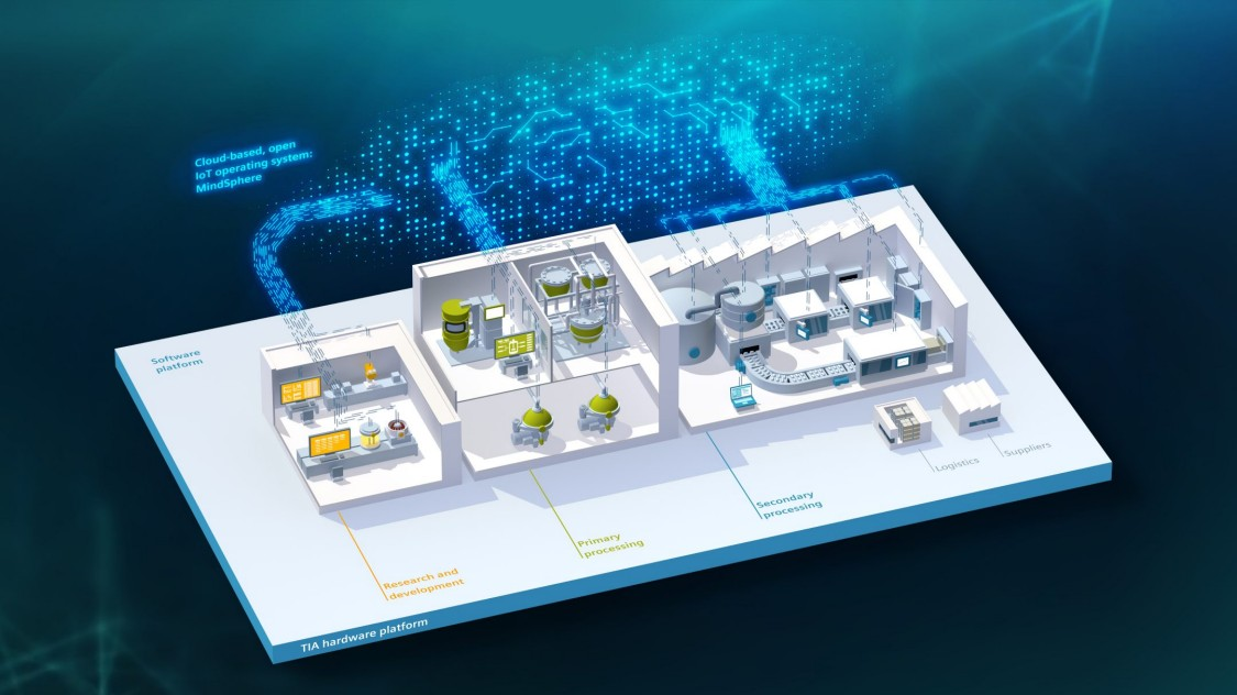 The pharmaceutical plant of the future