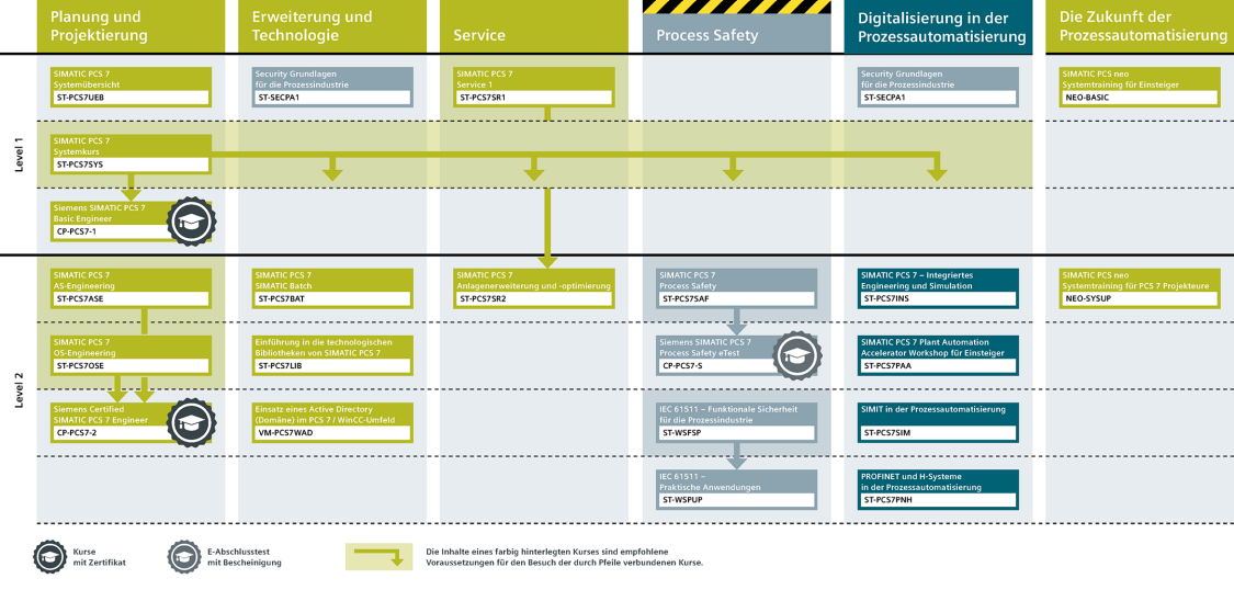 SITRAIN Lernweg für die Prozessautomatisierung
