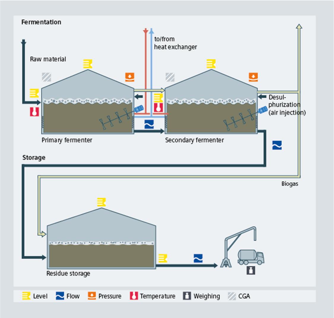 Biogas fermentation and storage process diagram - USA