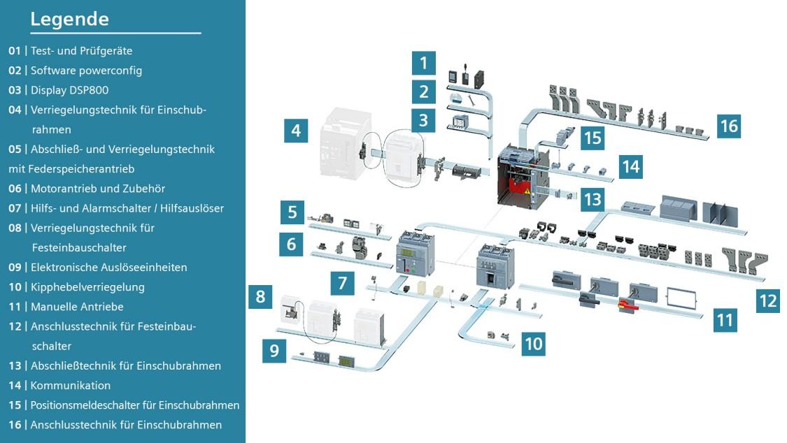 Zubehör für Kompaktleistungsschalter 3VA mit 1.600 A