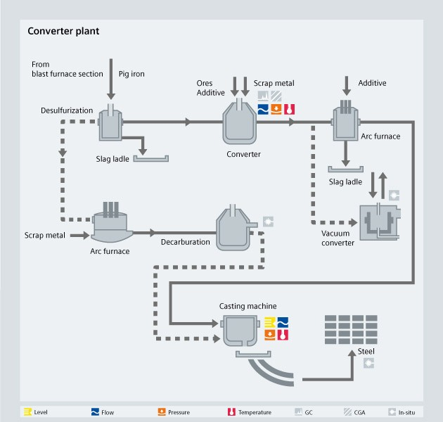 Converter plant process diagram - Siemens USA
