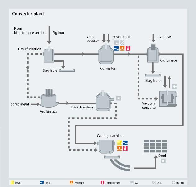 Converter plant process diagram - USA