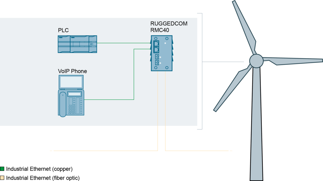Optimize wind power generation with RUGGEDCOM RMC40 copper-to-fiber media conversion
