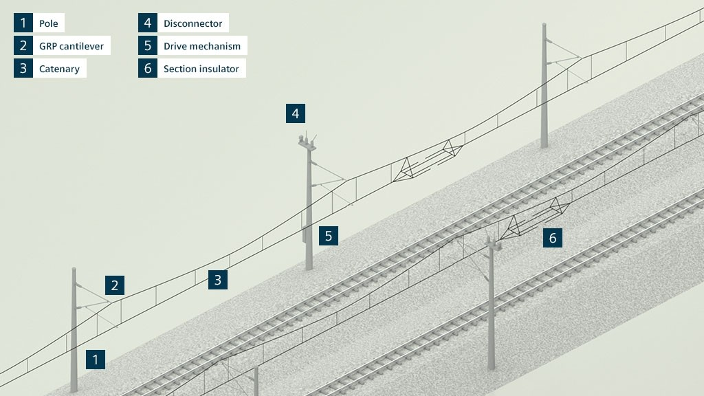 Contact-line systems for mass transit from Siemens Mobility: modular, highly efficient, and reliable components with customized properties for all applications.