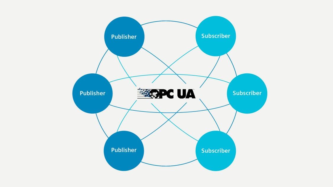 Grafik zu OPC UA PubSub