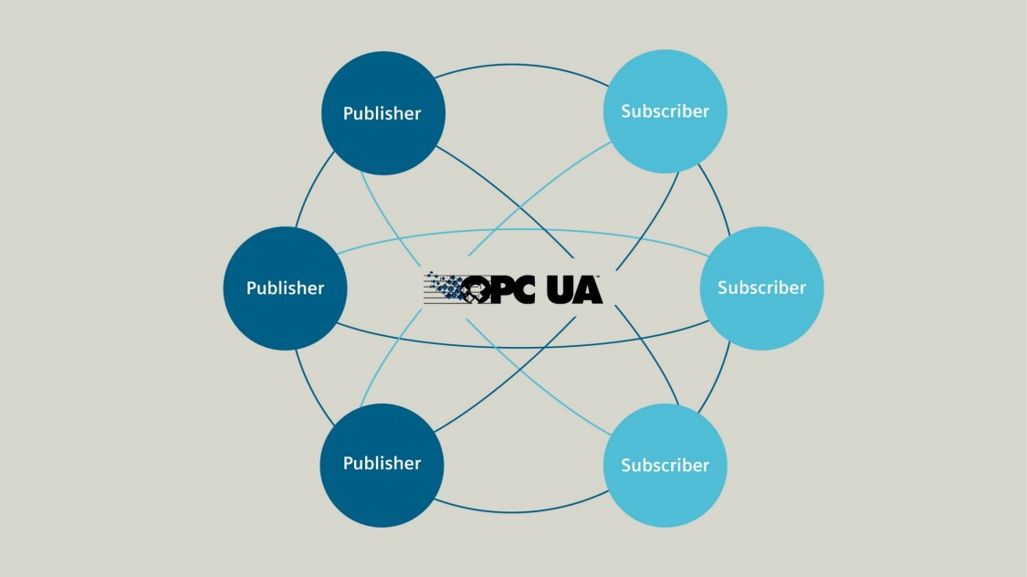 Graphic about OPC UA PubSub