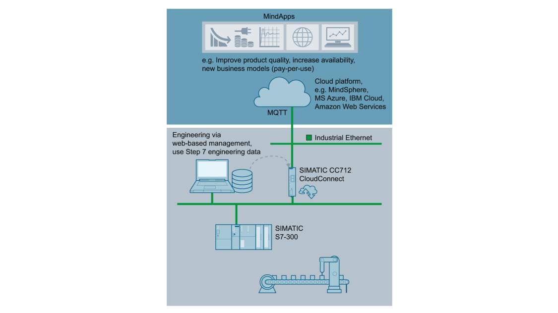 Cloud connection via SIMATIC CC712